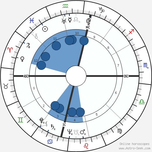 C. Margaret Latvala wikipedia, horoscope, astrology, instagram
