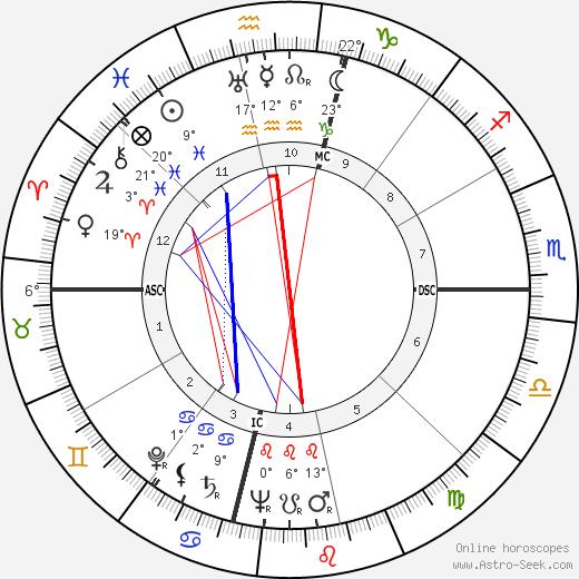 C. Margaret Latvala birth chart, biography, wikipedia 2019, 2020