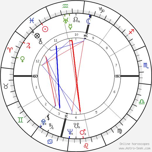 C. Margaret Latvala astro natal birth chart, C. Margaret Latvala horoscope, astrology