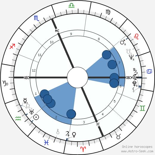 C. William O'Neill wikipedia, horoscope, astrology, instagram