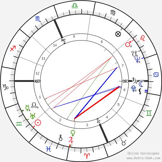 C. William O'Neill день рождения гороскоп, C. William O'Neill Натальная карта онлайн