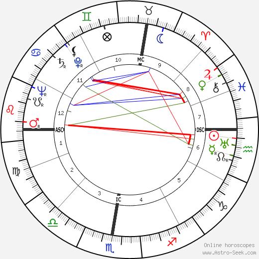 Carla Candiani tema natale, oroscopo, Carla Candiani oroscopi gratuiti, astrologia