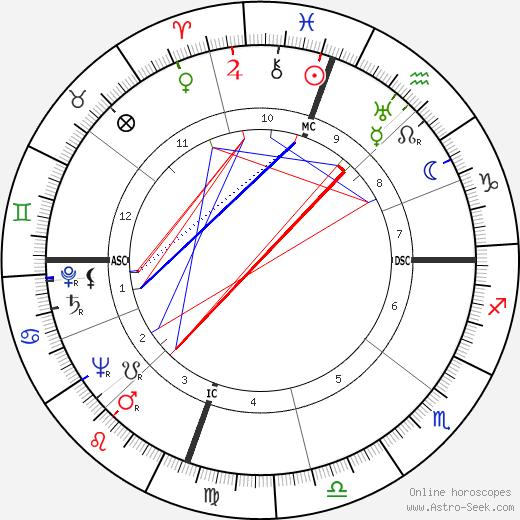 Дина Шор Dinah Shore день рождения гороскоп, Dinah Shore Натальная карта онлайн