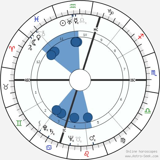 Don Fisher wikipedia, horoscope, astrology, instagram