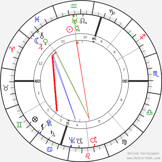 Don Fisher tema natale, oroscopo, Don Fisher oroscopi gratuiti, astrologia