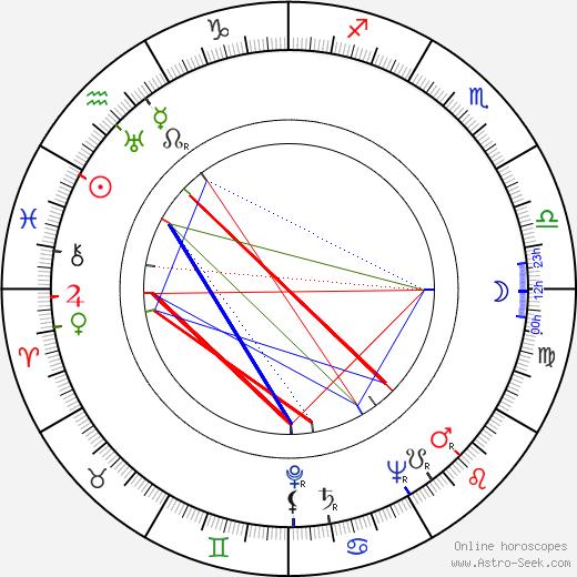 Eva Kavanová tema natale, oroscopo, Eva Kavanová oroscopi gratuiti, astrologia