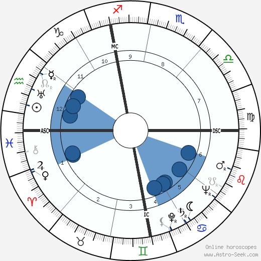 Franco Fabrizi wikipedia, horoscope, astrology, instagram