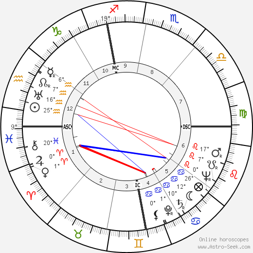 Franco Fabrizi birth chart, biography, wikipedia 2019, 2020