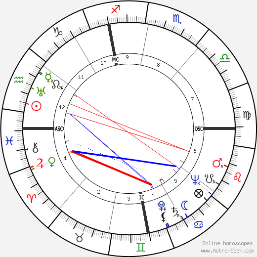 Franco Fabrizi astro natal birth chart, Franco Fabrizi horoscope, astrology