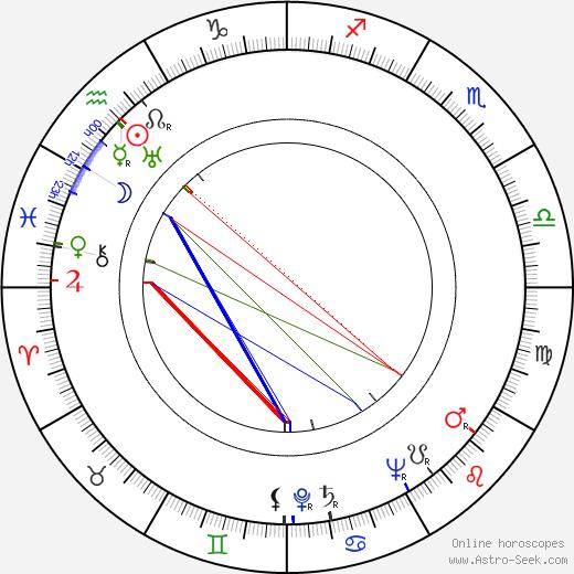 Frank Tarloff birth chart, Frank Tarloff astro natal horoscope, astrology