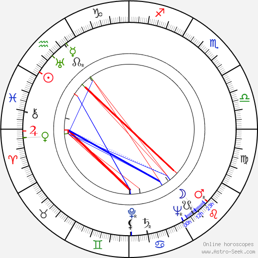 Gilberte Géniat astro natal birth chart, Gilberte Géniat horoscope, astrology