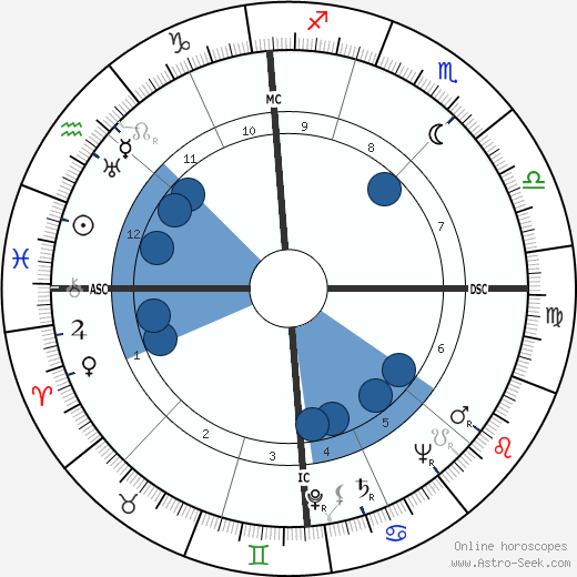 Guglielmo Gabetto horoscope, astrology, sign, zodiac, date of birth, instagram