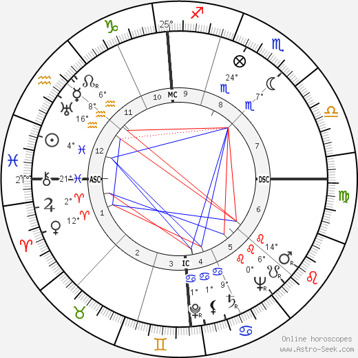 Guglielmo Gabetto birth chart, biography, wikipedia 2019, 2020