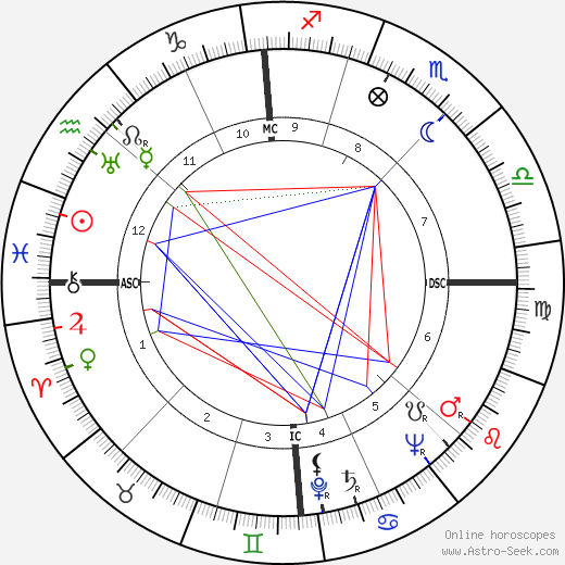 Guglielmo Gabetto astro natal birth chart, Guglielmo Gabetto horoscope, astrology