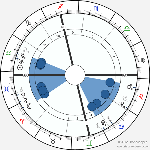 Henri Laville wikipedia, horoscope, astrology, instagram