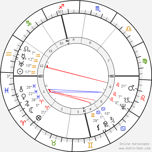 Henri Laville birth chart, biography, wikipedia 2020, 2021