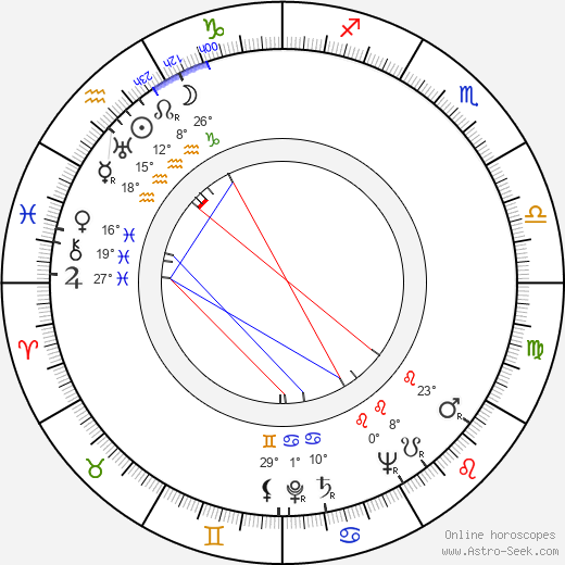 Hilkka Urpelainen birth chart, biography, wikipedia 2018, 2019