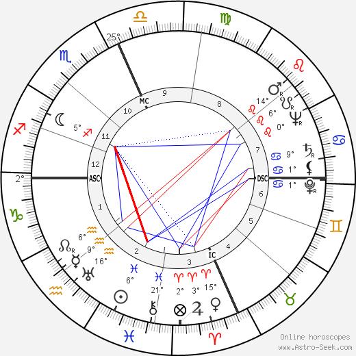 Jackie Gleason birth chart, biography, wikipedia 2019, 2020