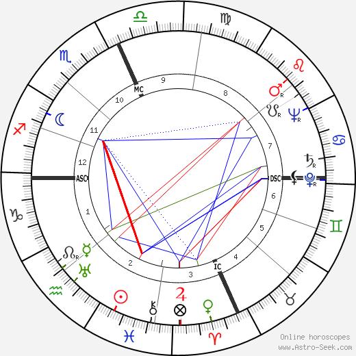 Jackie Gleason astro natal birth chart, Jackie Gleason horoscope, astrology