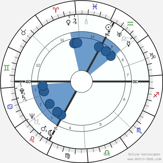Jean Drapeau wikipedia, horoscope, astrology, instagram