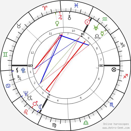 Jean Drapeau birth chart, Jean Drapeau astro natal horoscope, astrology