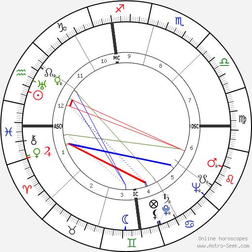 Joseph Alioto день рождения гороскоп, Joseph Alioto Натальная карта онлайн