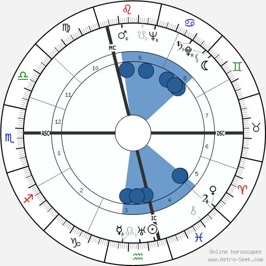 Marcel Bigeard wikipedia, horoscope, astrology, instagram