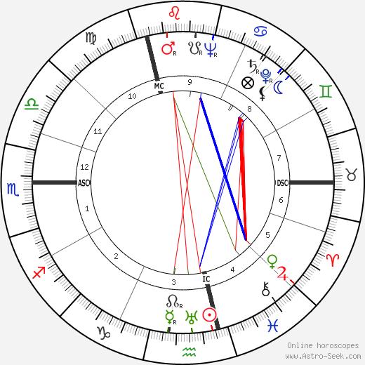 Marcel Bigeard astro natal birth chart, Marcel Bigeard horoscope, astrology