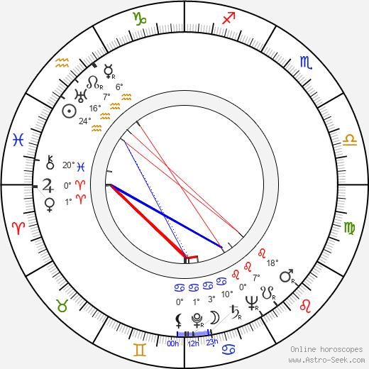 Maruchi Fresno birth chart, biography, wikipedia 2020, 2021