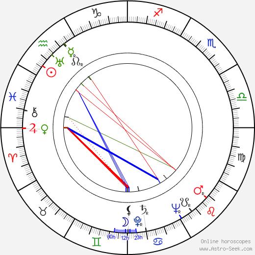 Masaki Kobayashi tema natale, oroscopo, Masaki Kobayashi oroscopi gratuiti, astrologia