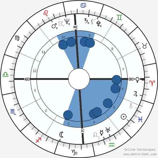 Philip William Buchen wikipedia, horoscope, astrology, instagram