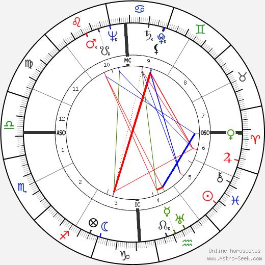 Philip William Buchen день рождения гороскоп, Philip William Buchen Натальная карта онлайн