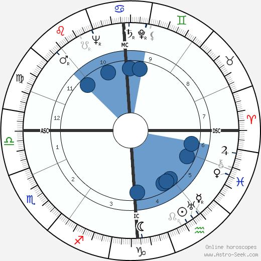 Pierre Dudan wikipedia, horoscope, astrology, instagram