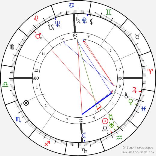Pierre Dudan astro natal birth chart, Pierre Dudan horoscope, astrology