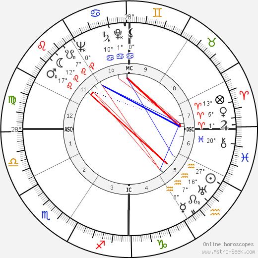 Raf Vallone birth chart, biography, wikipedia 2020, 2021