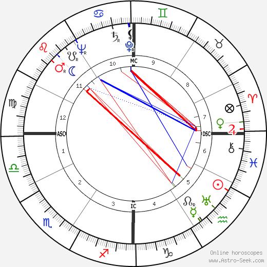 Raf Vallone birth chart, Raf Vallone astro natal horoscope, astrology