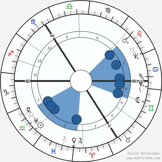 Rudolf Säumenicht wikipedia, horoscope, astrology, instagram