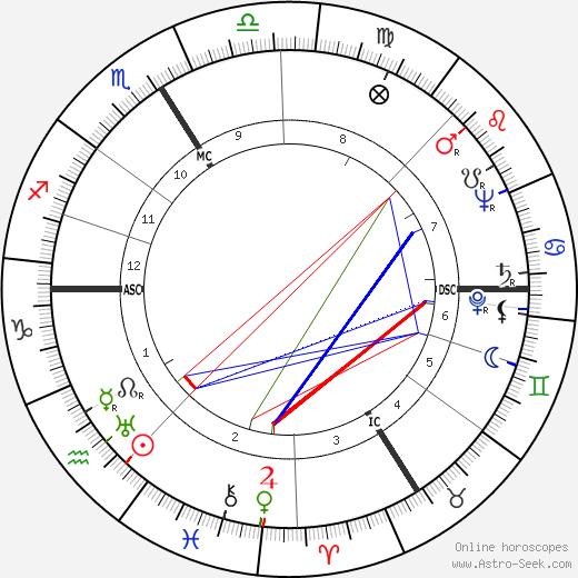 Rudolf Säumenicht tema natale, oroscopo, Rudolf Säumenicht oroscopi gratuiti, astrologia