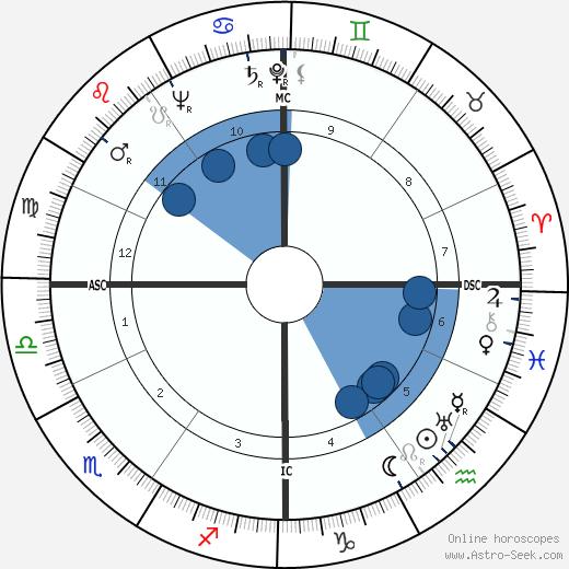 Silvana Jachino wikipedia, horoscope, astrology, instagram