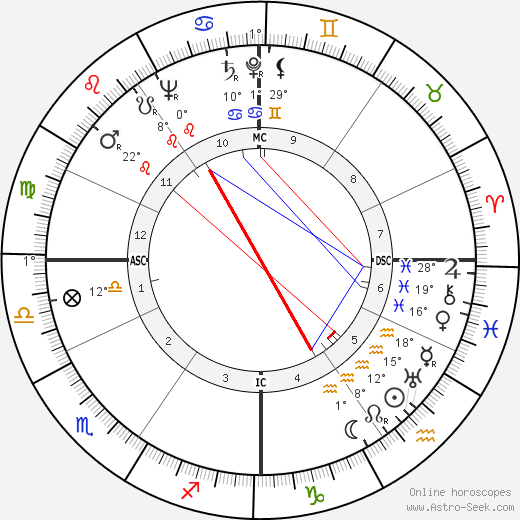 Silvana Jachino birth chart, biography, wikipedia 2020, 2021