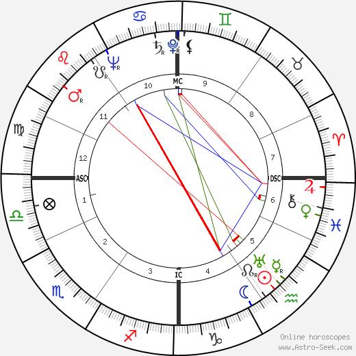Silvana Jachino birth chart, Silvana Jachino astro natal horoscope, astrology