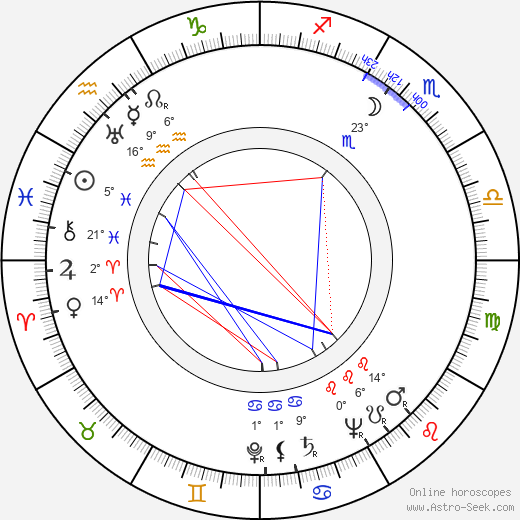 Urho Valkama birth chart, biography, wikipedia 2019, 2020
