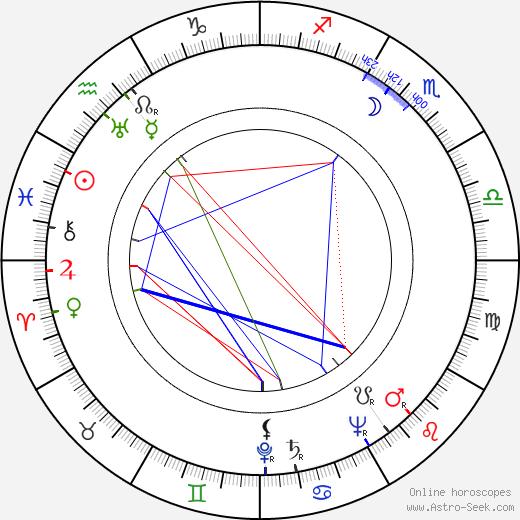 Urho Valkama astro natal birth chart, Urho Valkama horoscope, astrology