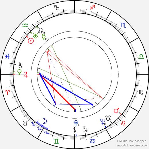 Wilhelm Koch-Hooge astro natal birth chart, Wilhelm Koch-Hooge horoscope, astrology