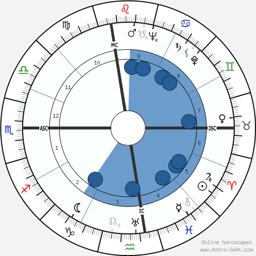 Christian Anfinsen wikipedia, horoscope, astrology, instagram