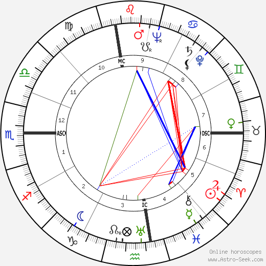 Christian Anfinsen tema natale, oroscopo, Christian Anfinsen oroscopi gratuiti, astrologia