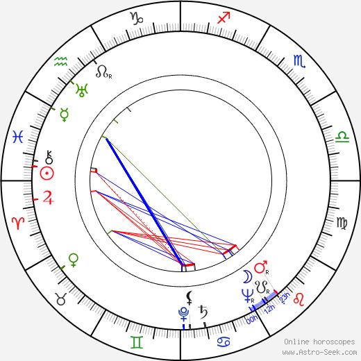 Curt W. Franke tema natale, oroscopo, Curt W. Franke oroscopi gratuiti, astrologia