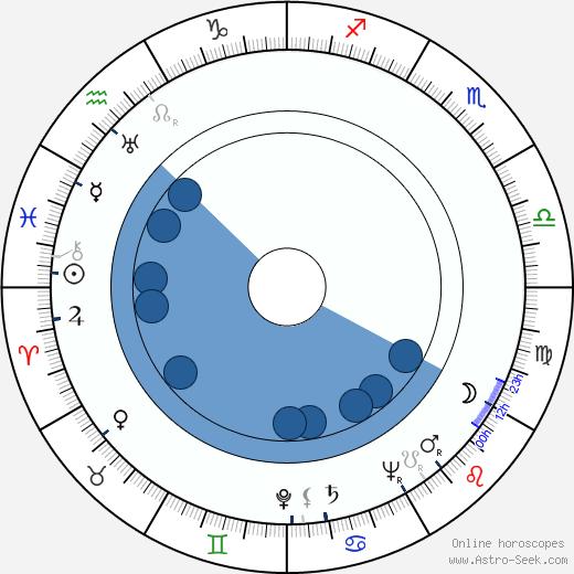 Czeslaw Wollejko wikipedia, horoscope, astrology, instagram