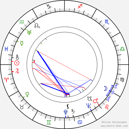 Czeslaw Wollejko birth chart, Czeslaw Wollejko astro natal horoscope, astrology