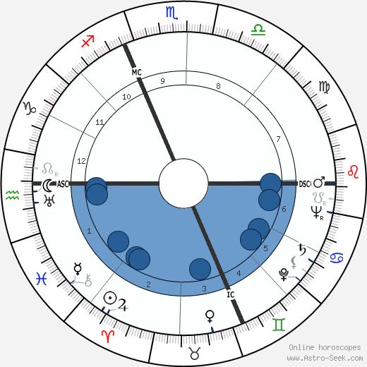 Eugene McCarthy wikipedia, horoscope, astrology, instagram